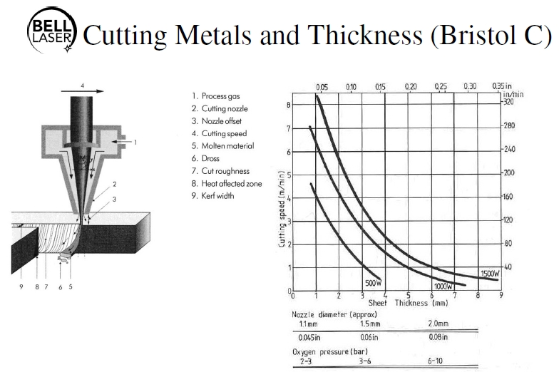 CO2 Laser speeds versus thickness chart for metals cutting