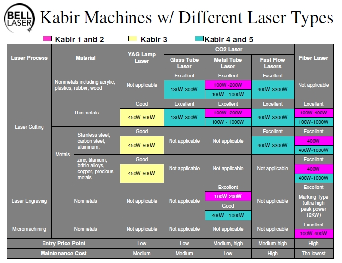 CO2 Laser Powers and Materials Cutting Chart to Select Laser Power